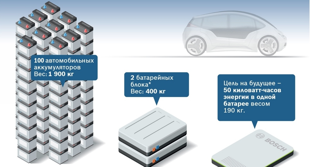 BOSCH разрабатывает аккумулятор будущего: больше энергии - меньше стоимость